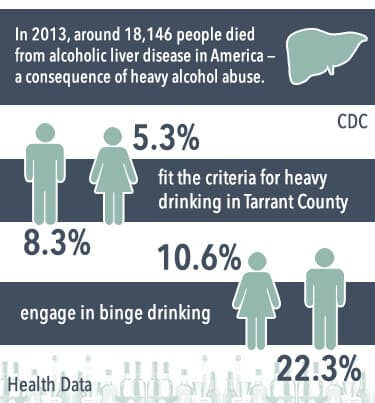 binge drinking in tarrant county