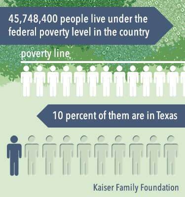 texas poverty level