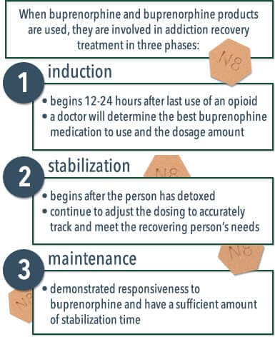 buprenorphine and recovery
