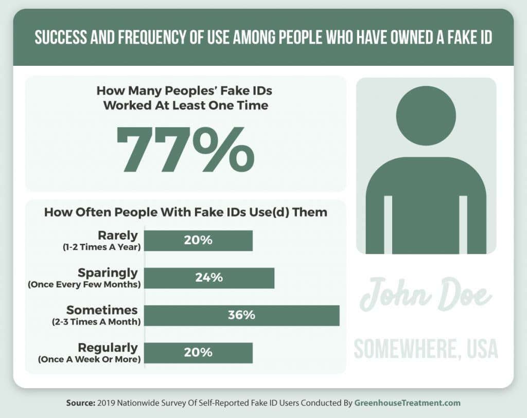 Success and frequency of use among people who have owned a fake ID infographic