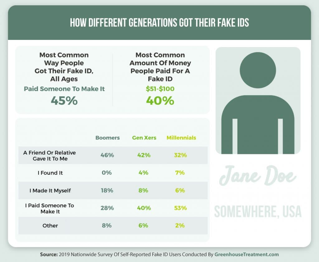 How different generations get fake IDs infographic