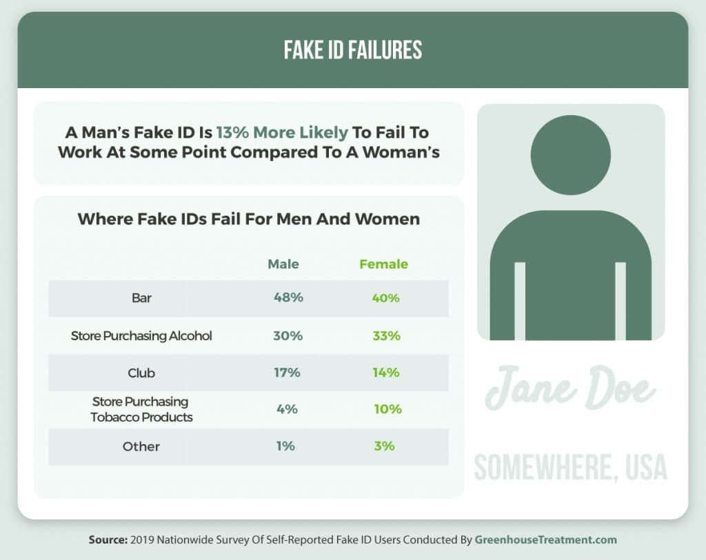 Fake ID failures chart