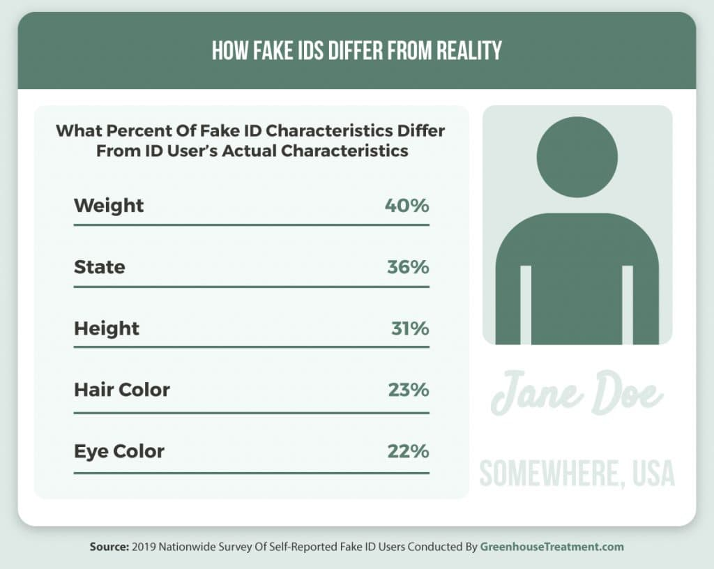 Percentages of how fake IDs differ from reality