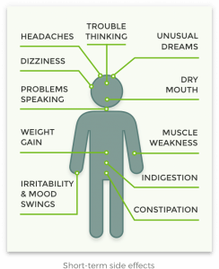 Quetiapine side effects visualization